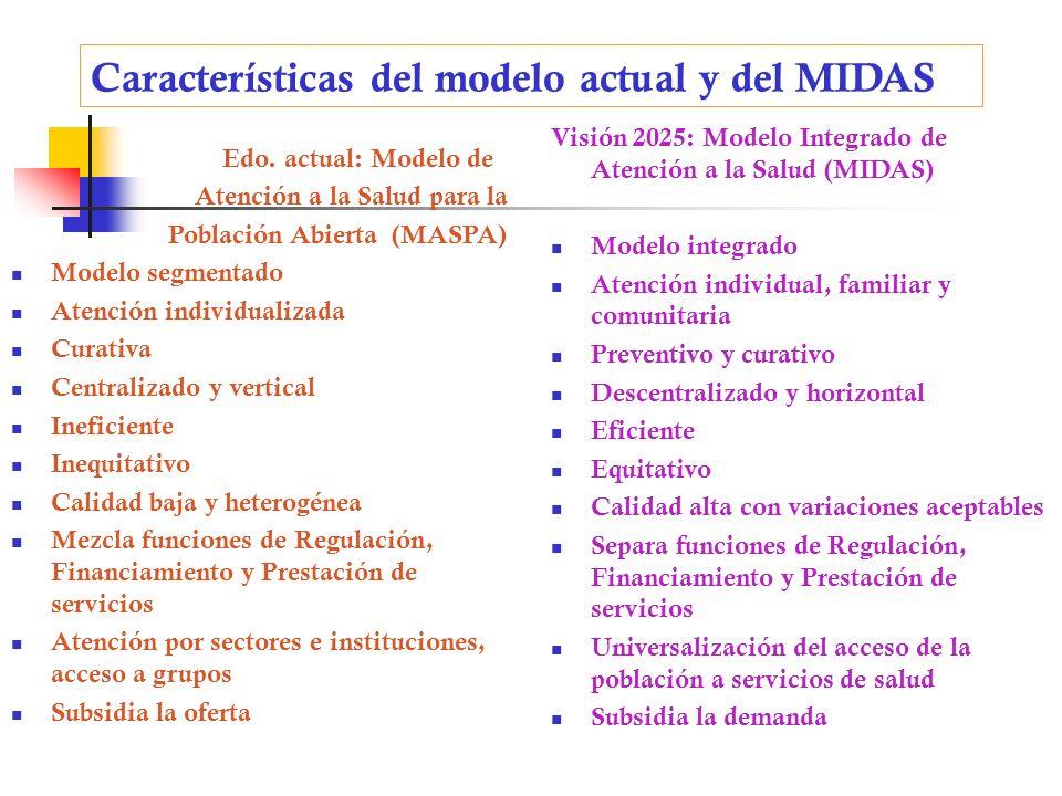 Características del modelo actual y del MIDAS Edo. actual: Modelo de Atención a la Salud para la Población Abierta (MASPA) Modelo segmentado Atención