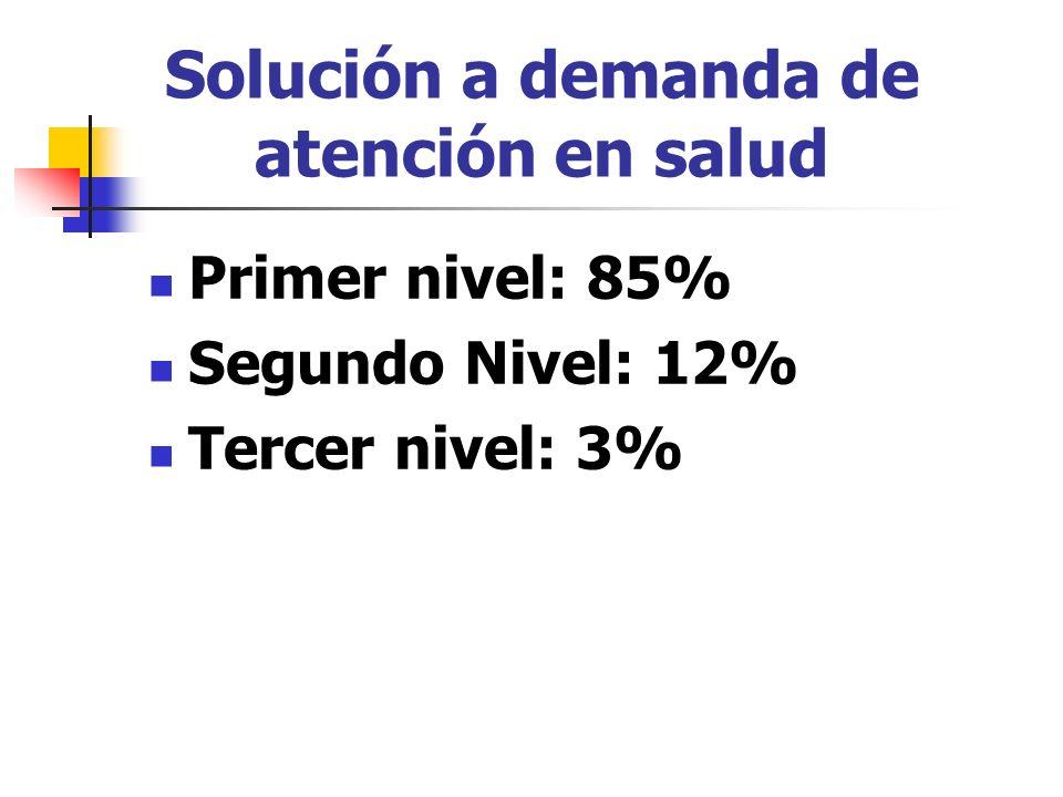 Solución a demanda de atención en salud Primer nivel: 85% Segundo Nivel: 12% Tercer nivel: 3%