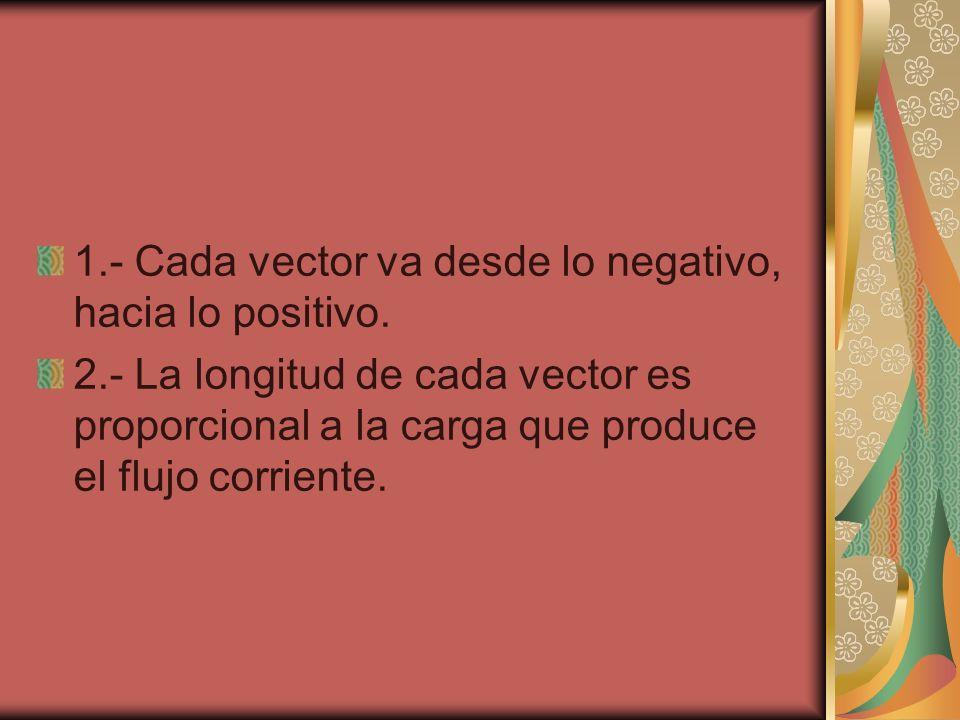 1.- Cada vector va desde lo negativo, hacia lo positivo. 2.- La longitud de cada vector es proporcional a la carga que produce el flujo corriente.