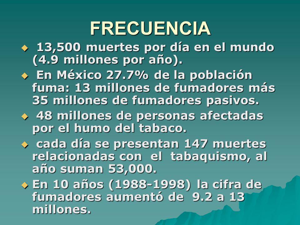 FRECUENCIA 13,500 muertes por día en el mundo (4.9 millones por año). 13,500 muertes por día en el mundo (4.9 millones por año). En México 27.7% de la