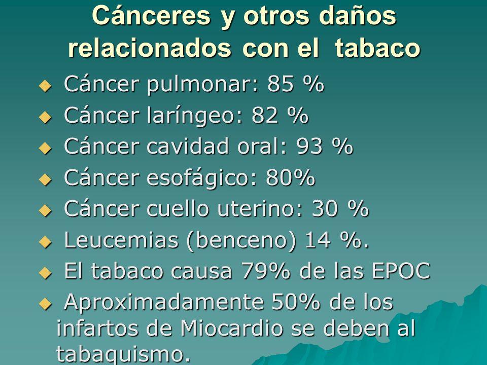 Cánceres y otros daños relacionados con el tabaco Cáncer pulmonar: 85 % Cáncer pulmonar: 85 % Cáncer laríngeo: 82 % Cáncer laríngeo: 82 % Cáncer cavid