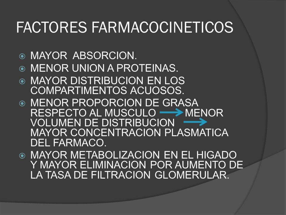FACTORES FARMACOCINETICOS MAYOR ABSORCION. MENOR UNION A PROTEINAS. MAYOR DISTRIBUCION EN LOS COMPARTIMENTOS ACUOSOS. MENOR PROPORCION DE GRASA RESPEC