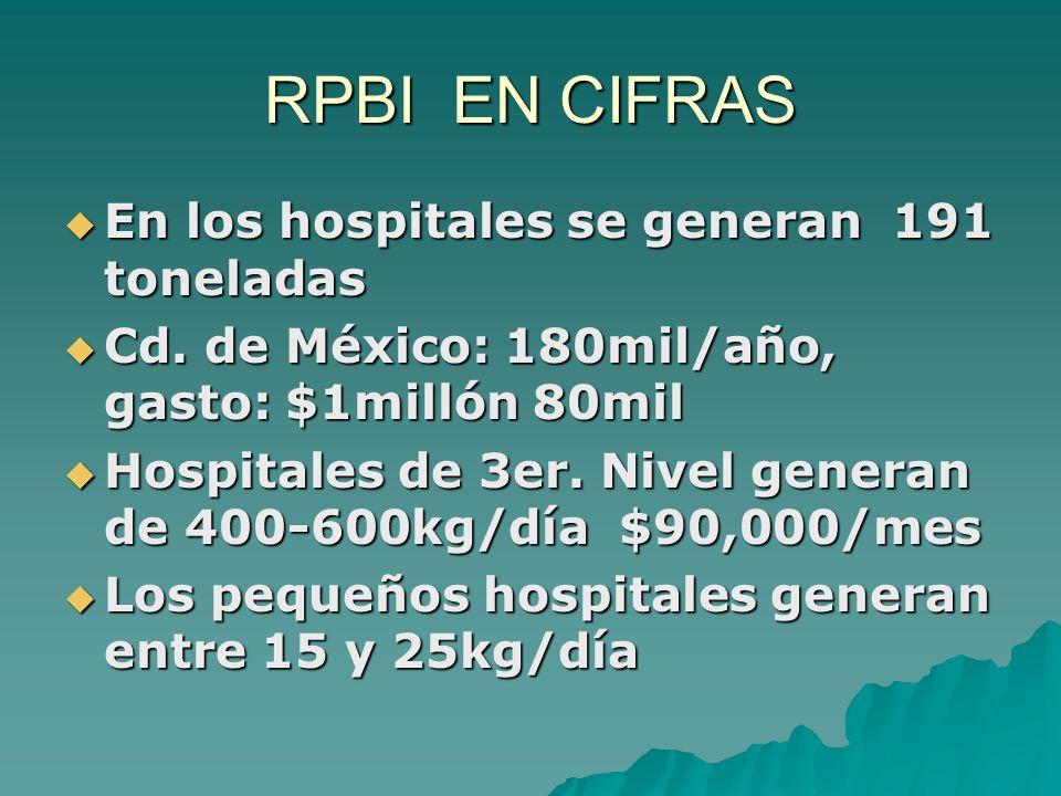 RPBI EN CIFRAS En los hospitales se generan 191 toneladas En los hospitales se generan 191 toneladas Cd. de México: 180mil/año, gasto: $1millón 80mil