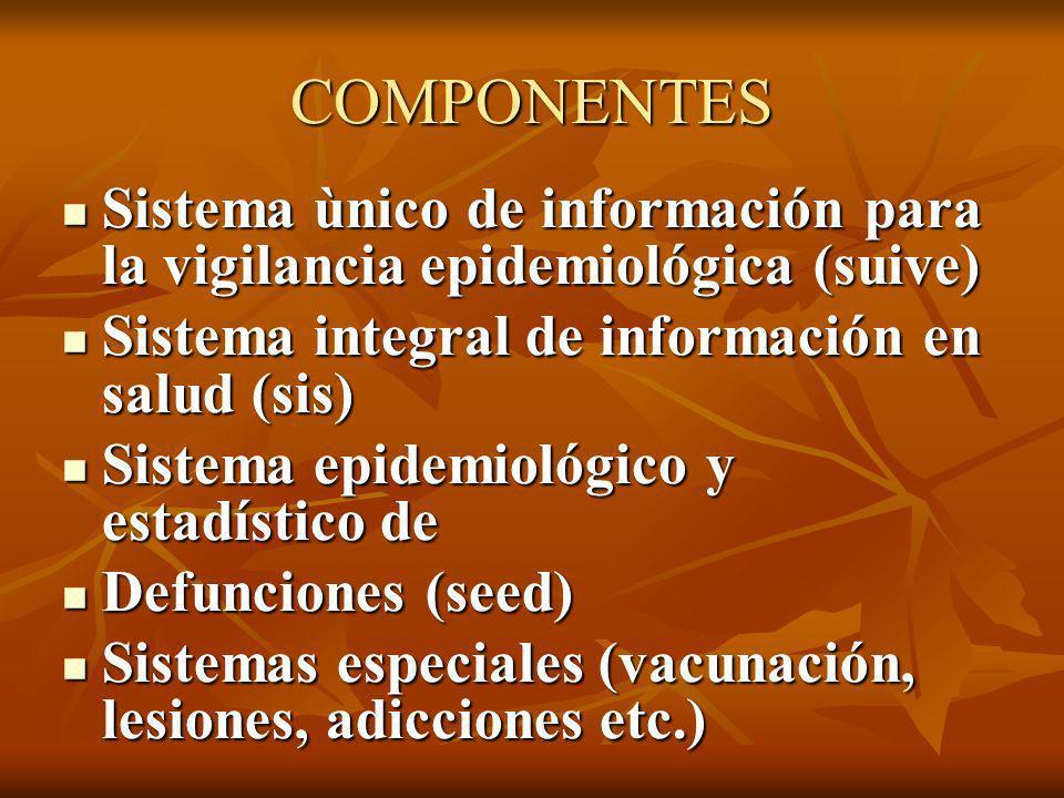 COMPONENTES Sistema ùnico de información para la vigilancia epidemiológica (suive) Sistema ùnico de información para la vigilancia epidemiológica (sui