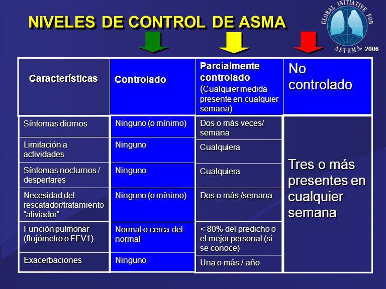 NIVELES DE CONTROL DE ASMA Controlado Parcialmente controlado ( Cualquier medida presente en cualquier semana) No controlado Síntomas diurnos Limitaci