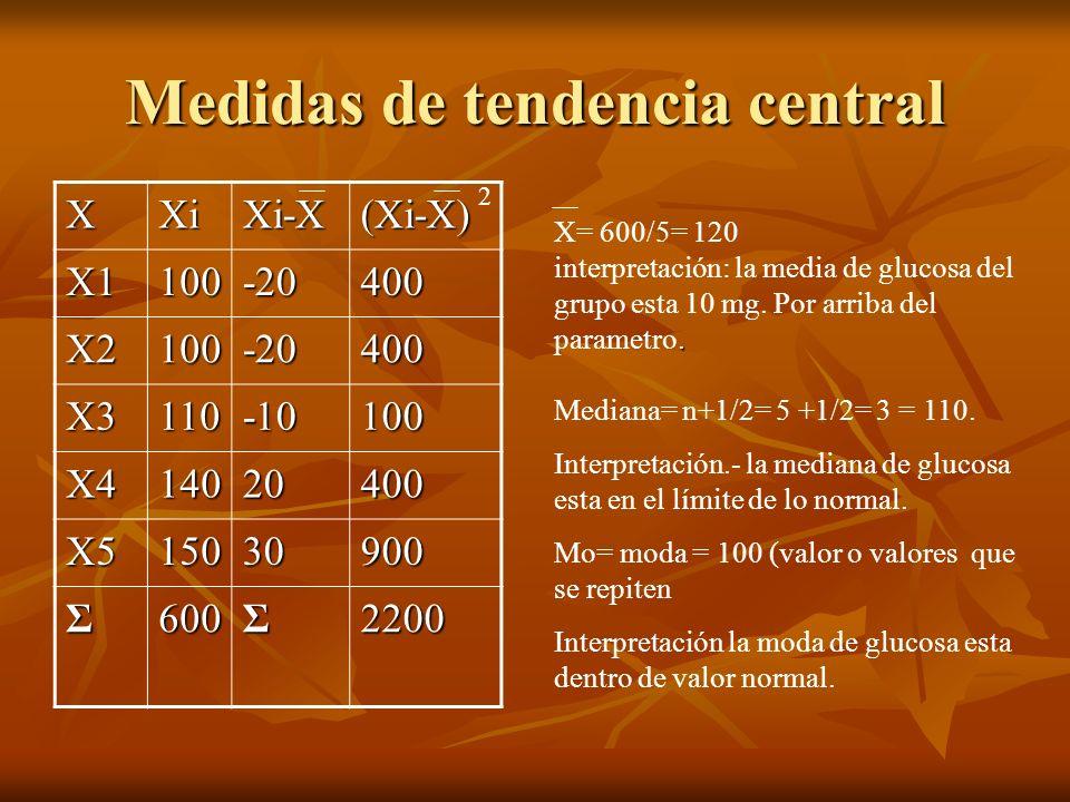 Medidas de tendencia central XXiXi-X(Xi-X) X1100-20400 X2100-20400 X3110-10100 X414020400 X515030900 Σ600Σ2200 2 X= 600/5= 120. interpretación: la med