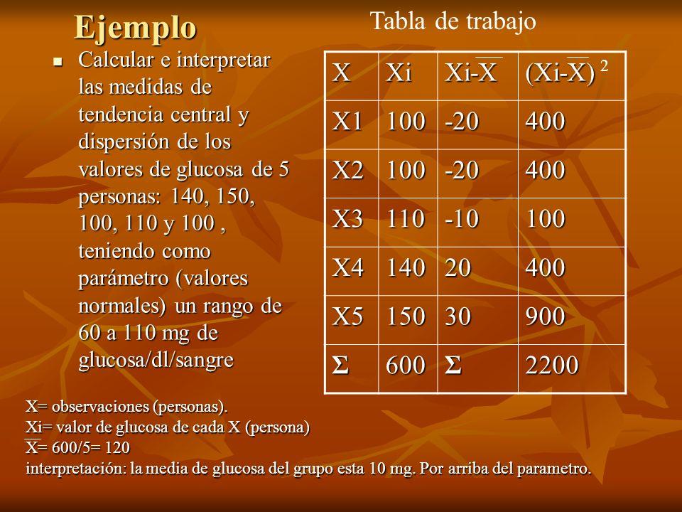 Medidas de tendencia central XXiXi-X(Xi-X) X1100-20400 X2100-20400 X3110-10100 X414020400 X515030900 Σ600Σ2200 2 X= 600/5= 120.