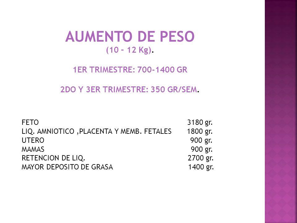AUMENTO DE PESO (10 – 12 Kg). 1ER TRIMESTRE: 700-1400 GR 2DO Y 3ER TRIMESTRE: 350 GR/SEM. FETO 3180 gr. LIQ. AMNIOTICO,PLACENTA Y MEMB. FETALES 1800 g