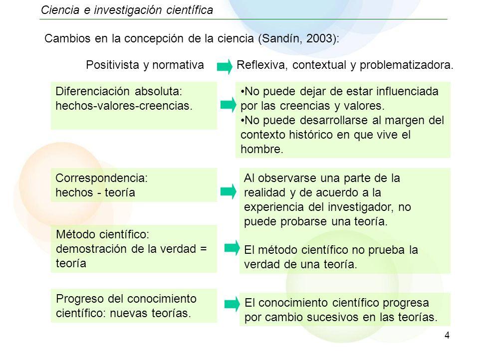 4 Ciencia e investigación científica Diferenciación absoluta: hechos-valores-creencias. Cambios en la concepción de la ciencia (Sandín, 2003): Corresp