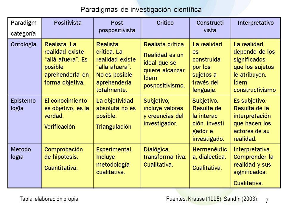 7 Paradigmas de investigación científica Fuentes: Krause (1995); Sandín (2003).Tabla: elaboración propia Paradigm categoría PositivistaPost pospositiv