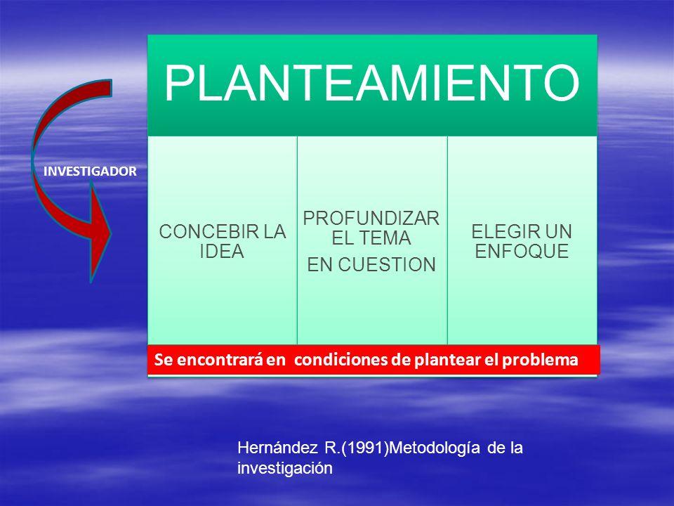 PLANTEAMIENTO CONCEBIR LA IDEA PROFUNDIZAR EL TEMA EN CUESTION ELEGIR UN ENFOQUE INVESTIGADOR Se encontrará en condiciones de plantear el problema Hernández R.(1991)Metodología de la investigación