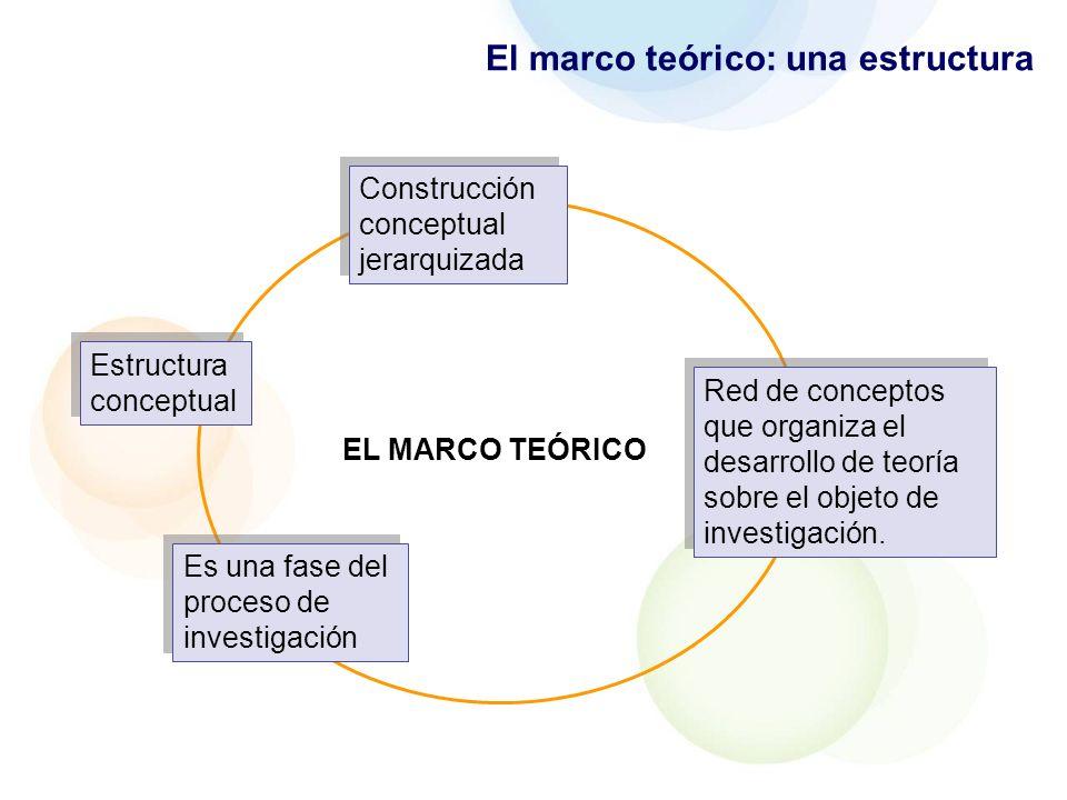 El marco teórico: una estructura CONSTRUIR EL MARCO TEÓRICO ES … PLANIFICAR REDACTAR DOCUMENTAR