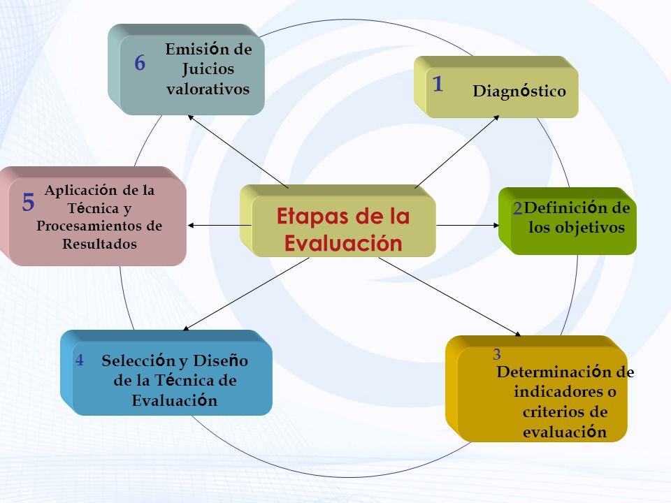 Etapas de la Evaluaci ó n Diagn ó stico 1 Determinaci ó n de indicadores o criterios de evaluaci ó n 3 Definici ó n de los objetivos 2 Selecci ó n y D