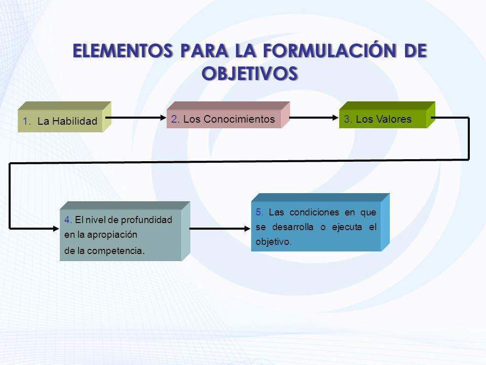 ELEMENTOS PARA LA FORMULACI Ó N DE OBJETIVOS 1. La Habilidad 2. Los Conocimientos3. Los Valores 4. El nivel de profundidad en la apropiación de la com
