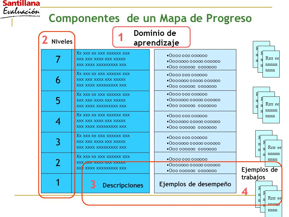 Componentes de un Mapa de Progreso Ejemplos de trabajos Rrrr ee nnnnn nnnn Rrrr ee nnnnn nnnn Rrrr ee nnnnn nnnn Rrrr ee nnnnn nnnn Rrrr ee nnnnn nnnn