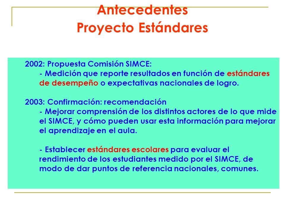 2002: Propuesta Comisión SIMCE: - Medición que reporte resultados en función de estándares de desempeño o expectativas nacionales de logro. 2003: Conf
