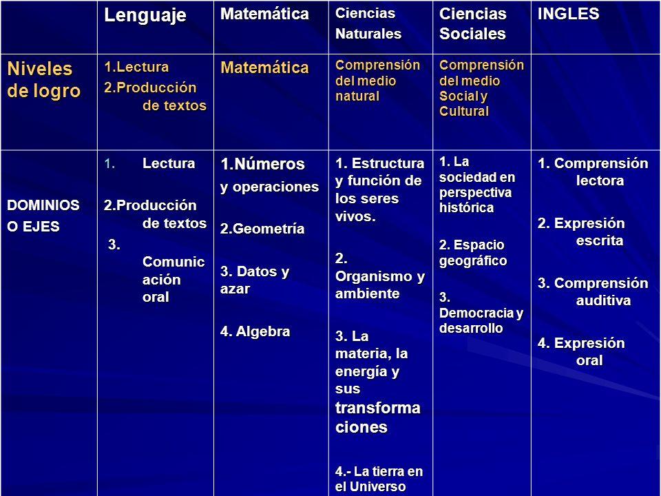 LenguajeMatemáticaCienciasNaturales Ciencias Sociales INGLES Niveles de logro 1.Lectura 2.Producción de textos Matemática Comprensión del medio natura