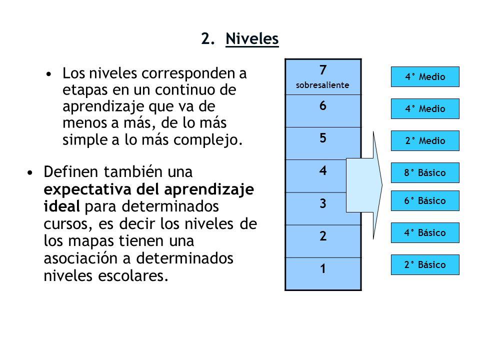 2. Niveles Los niveles corresponden a etapas en un continuo de aprendizaje que va de menos a más, de lo más simple a lo más complejo. Definen también