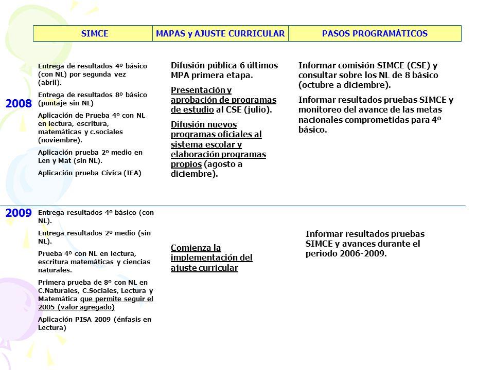 2008 SIMCEMAPAS y AJUSTE CURRICULARPASOS PROGRAMÁTICOS Entrega de resultados 4º básico (con NL) por segunda vez (abril). Entrega de resultados 8º bási