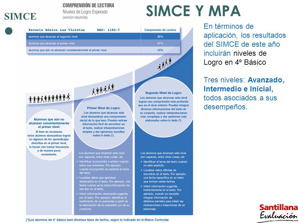 SIMCE En términos de aplicación, los resultados del SIMCE de este año incluirán niveles de Logro en 4º Básico Tres niveles: Avanzado, Intermedio e Ini
