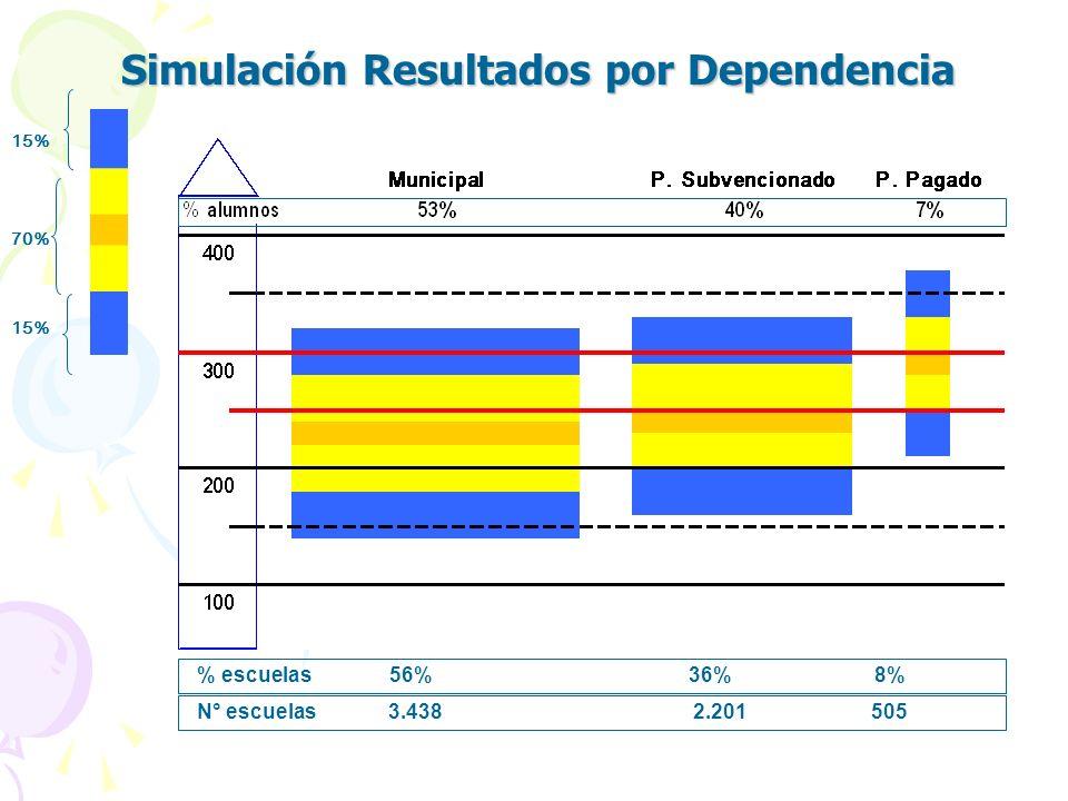 Simulación Resultados por Dependencia 15% 70% % escuelas 56% 36% 8% N° escuelas 3.438 2.201 505