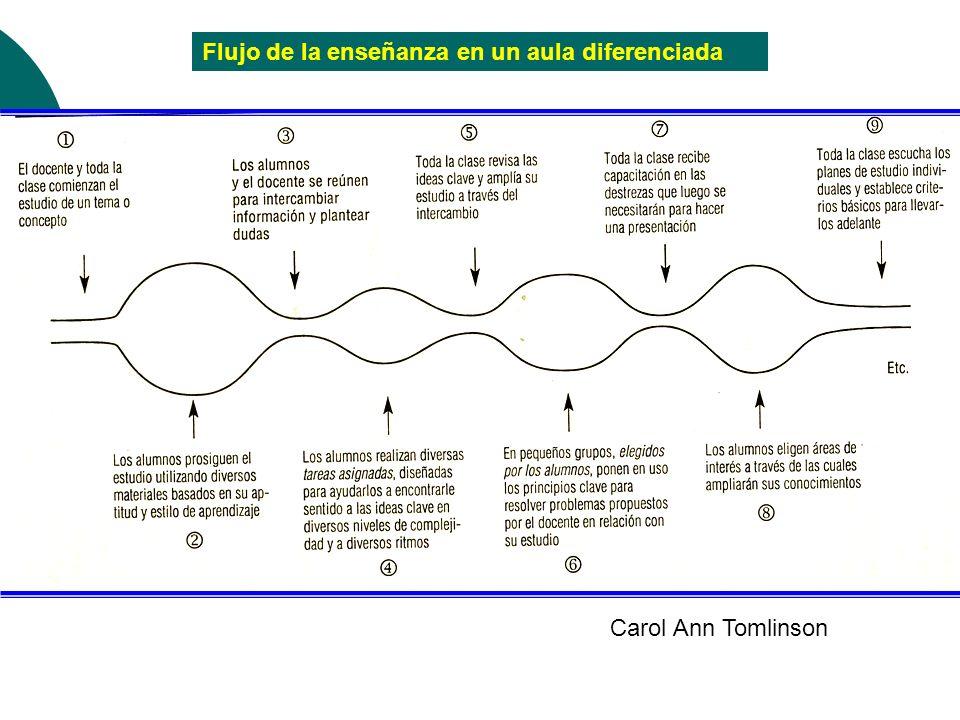 Flujo de la enseñanza en un aula diferenciada Carol Ann Tomlinson