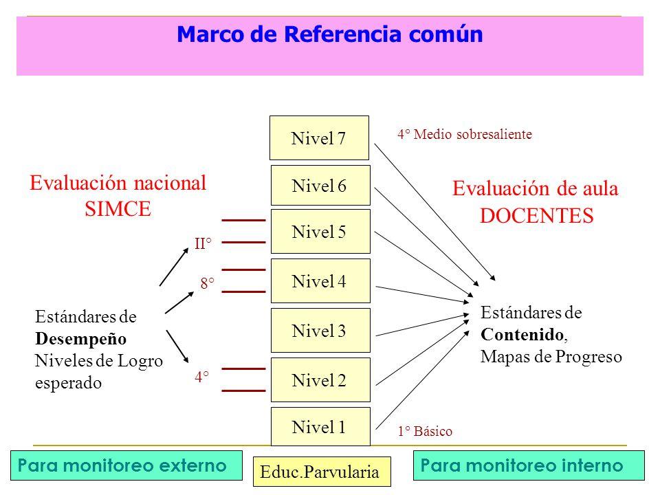 Marco de Referencia común Estándares de Desempeño Niveles de Logro esperado Nivel 6 Nivel 1 Nivel 2 Nivel 5 Nivel 4 Nivel 3 4° II° 8° Nivel 7 Evaluaci