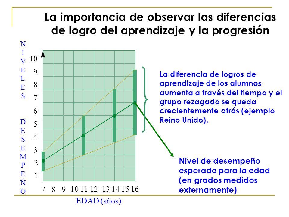 La diferencia de logros de aprendizaje de los alumnos aumenta a través del tiempo y el grupo rezagado se queda crecientemente atrás (ejemplo Reino Uni