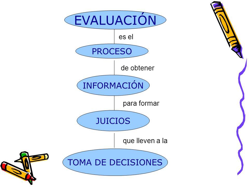 EVALUACIÓN Ejemplo de evaluación inadecuada
