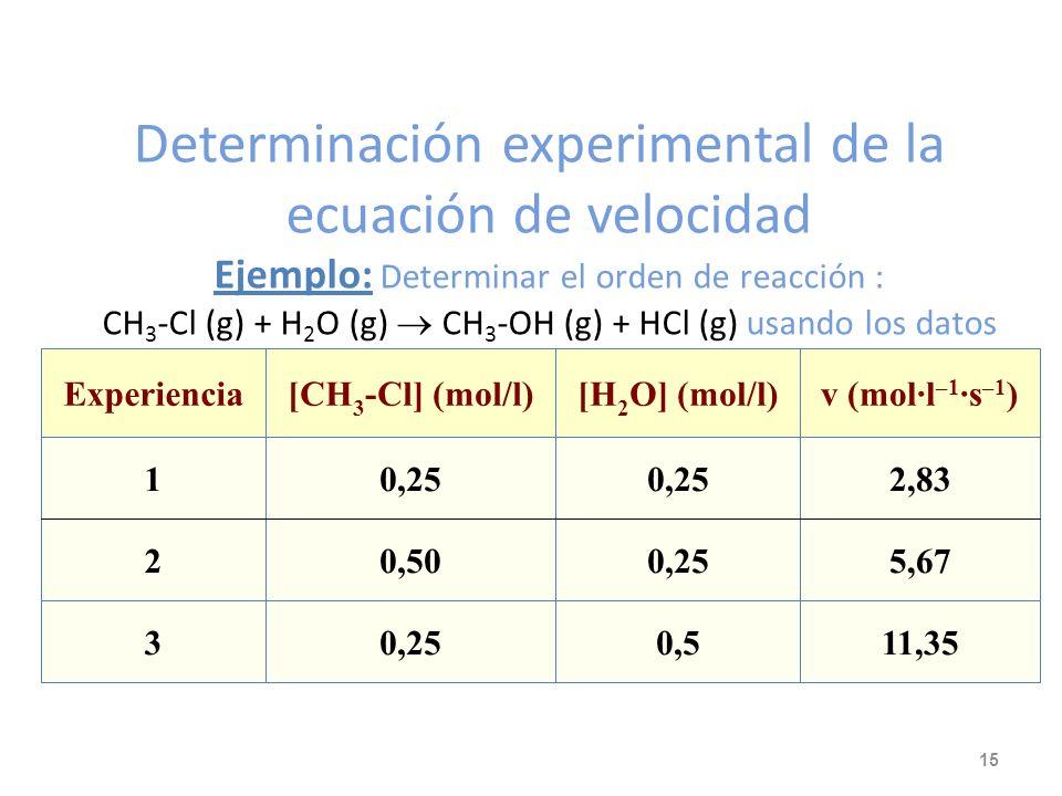 Determinación de la ecuación de velocidad Consiste en medir la velocidad inicial manteniendo las concentraciones de todos los reactivos constantes exc