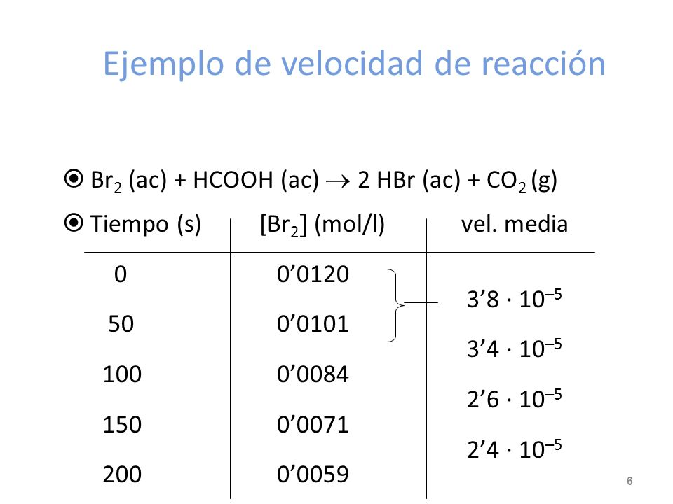Ejemplo de velocidad de reacción Br 2 (ac) + HCOOH (ac) 2 HBr (ac) + CO 2 (g) Tiempo (s) [Br 2 (mol/l)vel.