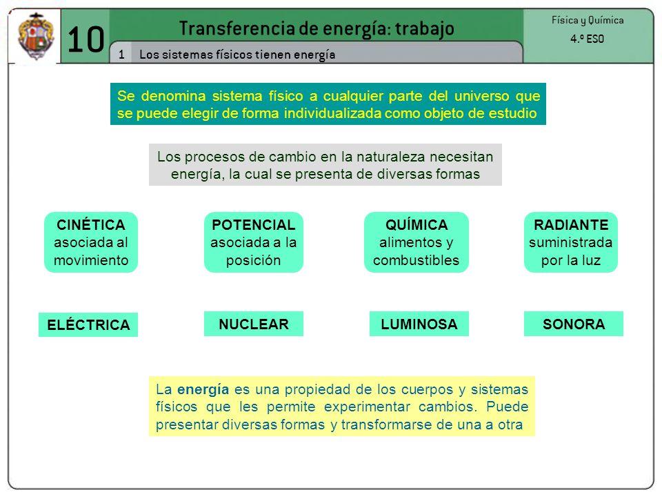 10 Transferencia de energía: trabajo 1 Física y Química 4.º ESO Los sistemas físicos tienen energía Se denomina sistema físico a cualquier parte del universo que se puede elegir de forma individualizada como objeto de estudio Los procesos de cambio en la naturaleza necesitan energía, la cual se presenta de diversas formas CINÉTICA asociada al movimiento POTENCIAL asociada a la posición QUÍMICA alimentos y combustibles RADIANTE suministrada por la luz ELÉCTRICA NUCLEARLUMINOSASONORA La energía es una propiedad de los cuerpos y sistemas físicos que les permite experimentar cambios.