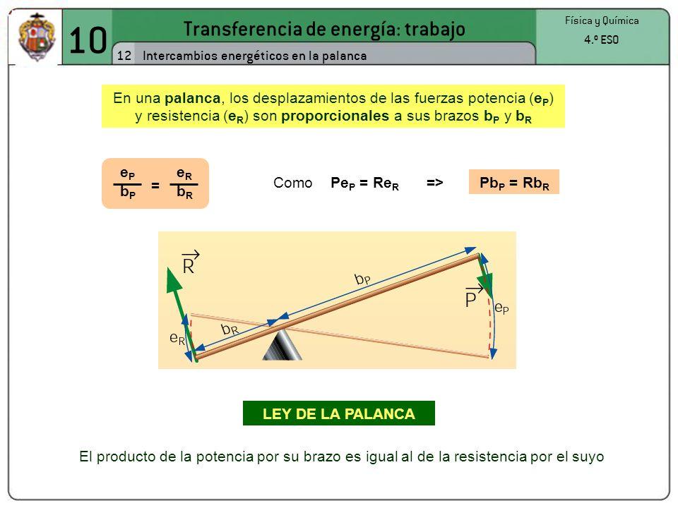 10 Transferencia de energía: trabajo 12 Física y Química 4.º ESO Intercambios energéticos en la palanca En una palanca, los desplazamientos de las fuerzas potencia (e P ) y resistencia (e R ) son proporcionales a sus brazos b P y b R ePeP bPbP = eReR bRbR =>Pb P = Rb R Como Pe P = Re R El producto de la potencia por su brazo es igual al de la resistencia por el suyo LEY DE LA PALANCA