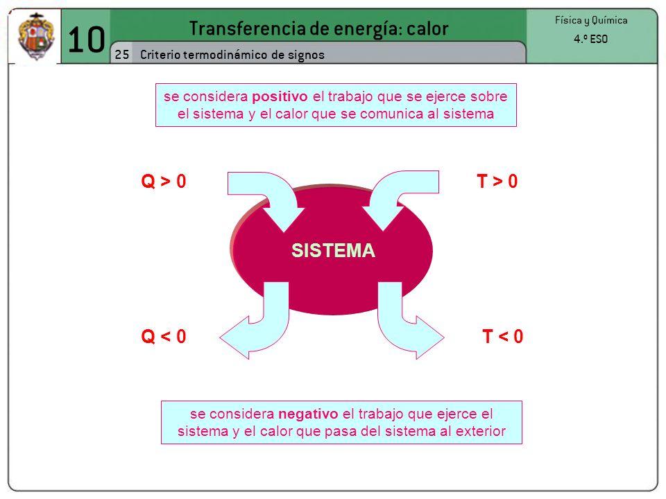 SISTEMA 10 Transferencia de energía: calor 25 Física y Química 4.º ESO Criterio termodinámico de signos se considera positivo el trabajo que se ejerce sobre el sistema y el calor que se comunica al sistema Q > 0T > 0 Q < 0T < 0 se considera negativo el trabajo que ejerce el sistema y el calor que pasa del sistema al exterior