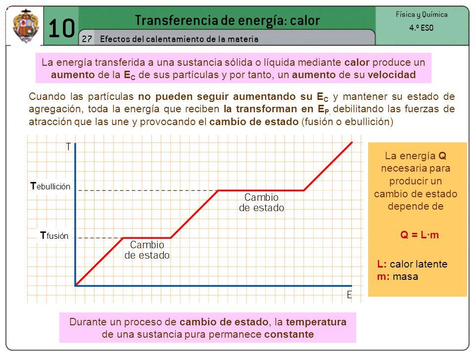 10 Transferencia de energía: calor 27 Física y Química 4.º ESO Efectos del calentamiento de la materia T ebullición T fusión La energía transferida a una sustancia sólida o líquida mediante calor produce un aumento de la E C de sus partículas y por tanto, un aumento de su velocidad Cuando las partículas no pueden seguir aumentando su E C y mantener su estado de agregación, toda la energía que reciben la transforman en E P, debilitando las fuerzas de atracción que las une y provocando el cambio de estado (fusión o ebullición) La energía Q necesaria para producir un cambio de estado depende de Q = L·m L: calor latente m: masa Durante un proceso de cambio de estado, la temperatura de una sustancia pura permanece constante