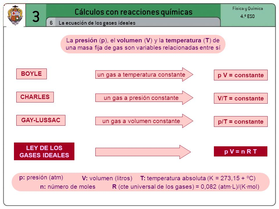 3 Cálculos con reacciones químicas 6 Física y Química 4.º ESO La ecuación de los gases ideales La presión (p), el volumen (V) y la temperatura (T) de