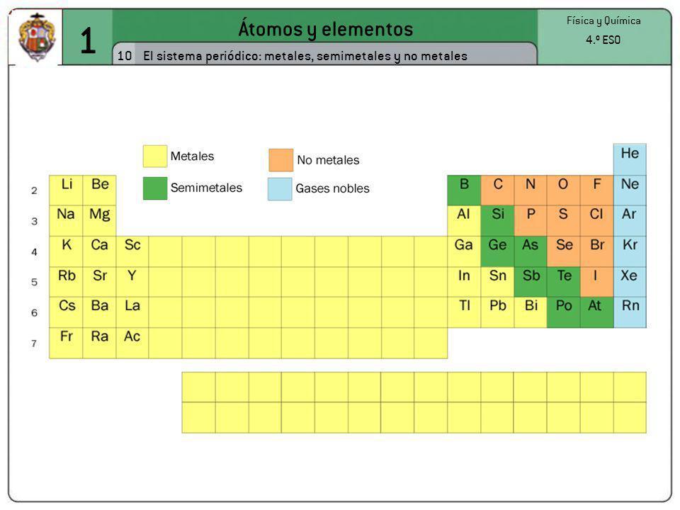 1 Átomos y elementos 10 Física y Química 4.º ESO El sistema periódico: metales, semimetales y no metales