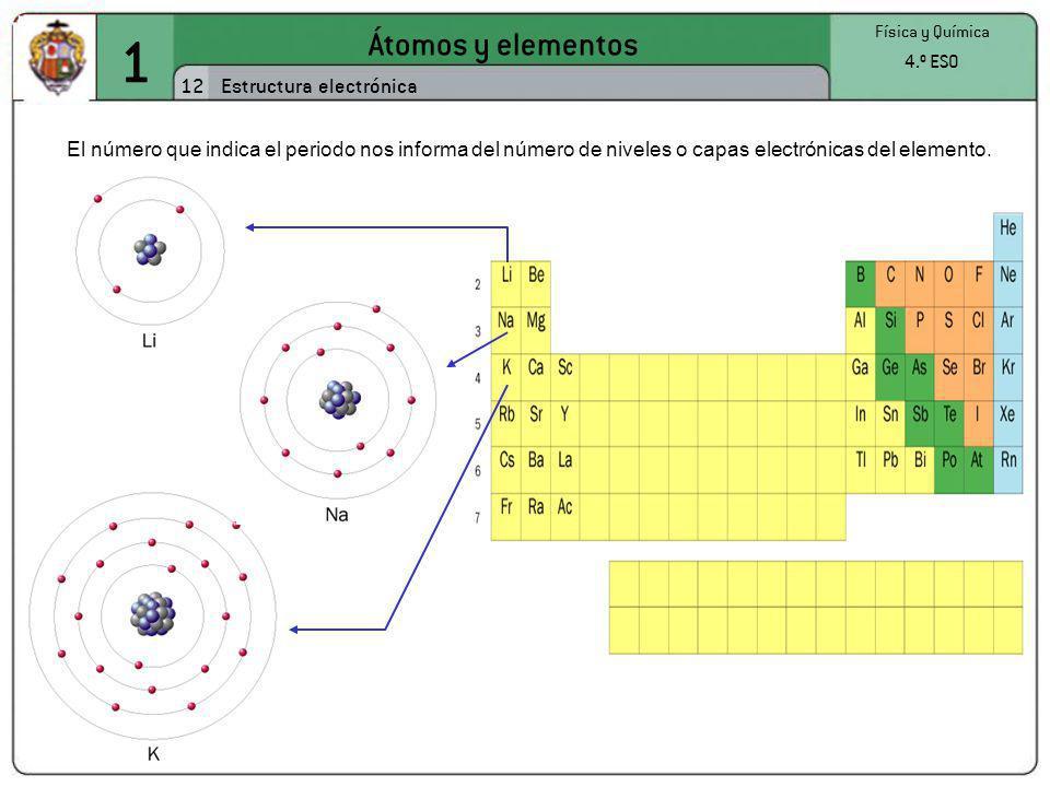 1 Átomos y elementos 12 Física y Química 4.º ESO Estructura electrónica El número que indica el periodo nos informa del número de niveles o capas elec