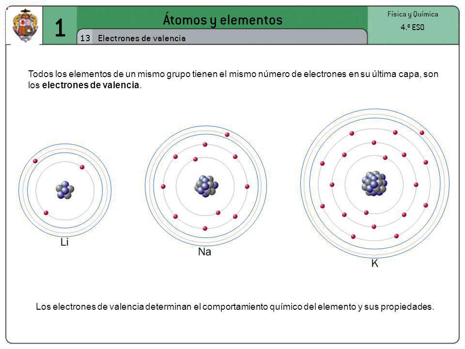 1 Átomos y elementos 13 Física y Química 4.º ESO Electrones de valencia Todos los elementos de un mismo grupo tienen el mismo número de electrones en