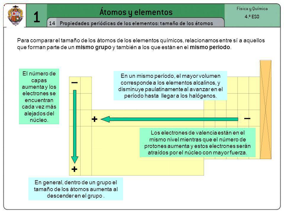 1 Átomos y elementos 14 Física y Química 4.º ESO Propiedades periódicas de los elementos: tamaño de los átomos Para comparar el tamaño de los átomos d