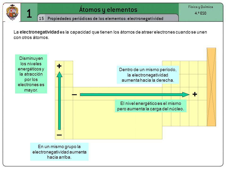 1 Átomos y elementos 15 Física y Química 4.º ESO Propiedades periódicas de los elementos: electronegatividad La electronegatividad es la capacidad que