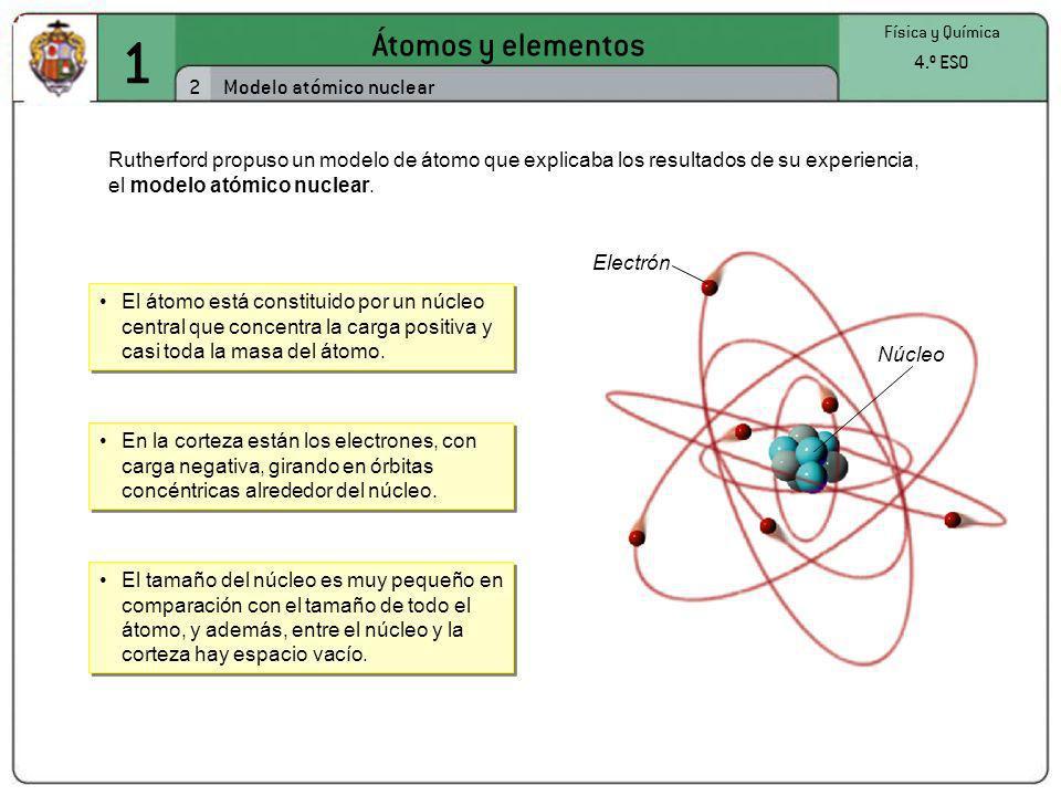 1 Átomos y elementos 2 Física y Química 4.º ESO Modelo atómico nuclear Rutherford propuso un modelo de átomo que explicaba los resultados de su experi