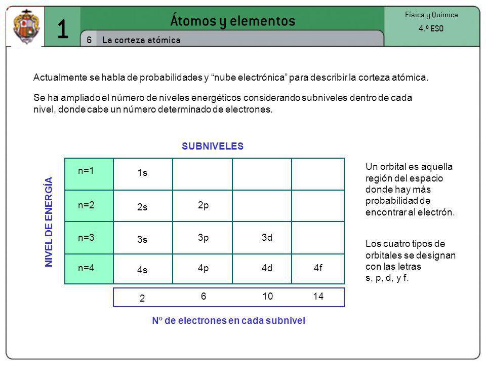 1 Átomos y elementos 6 Física y Química 4.º ESO La corteza atómica Actualmente se habla de probabilidades y nube electrónica para describir la corteza