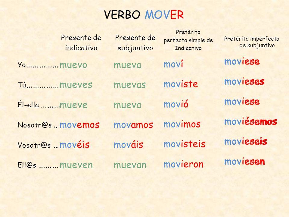 VERBO MOVER Yo …………… Tú …………… Él-ella ……… Nosotr@s.. Vosotr@s.. Ell@s ……… Presente de indicativo muevo mueves mueve movemos movéis mueven Presente de