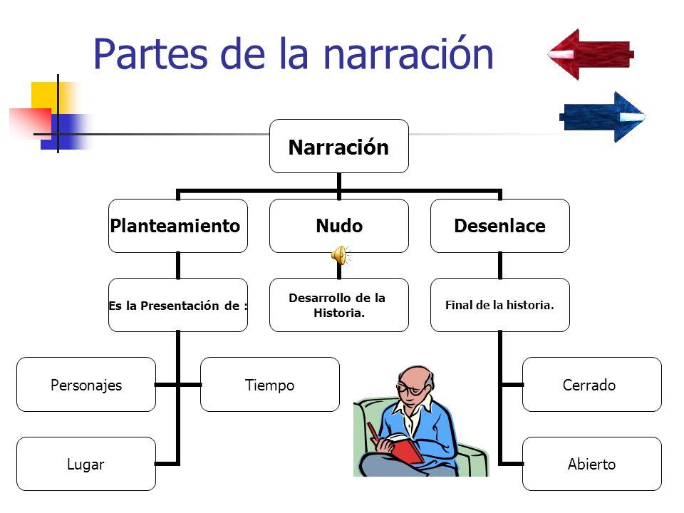 Partes de la narración Narración Planteamiento Es la Presentación de : PersonajesTiempo Lugar Nudo Desarrollo de la Historia.