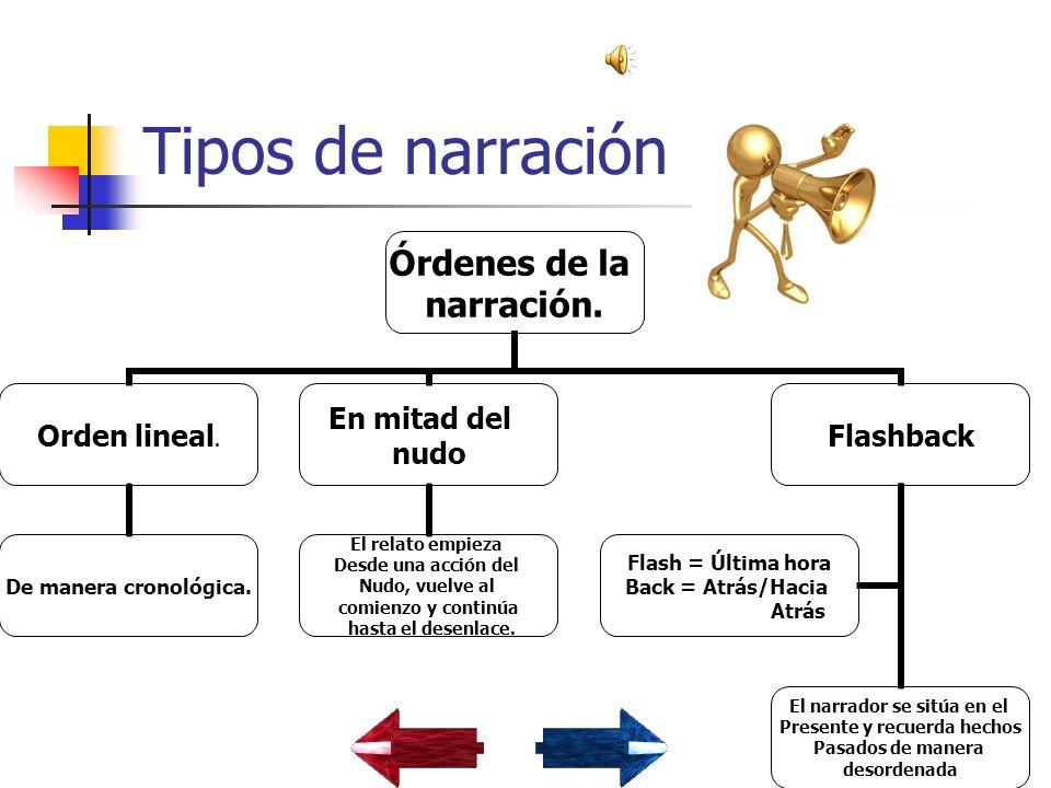 Tipos de narración Órdenes de la narración.Orden lineal.
