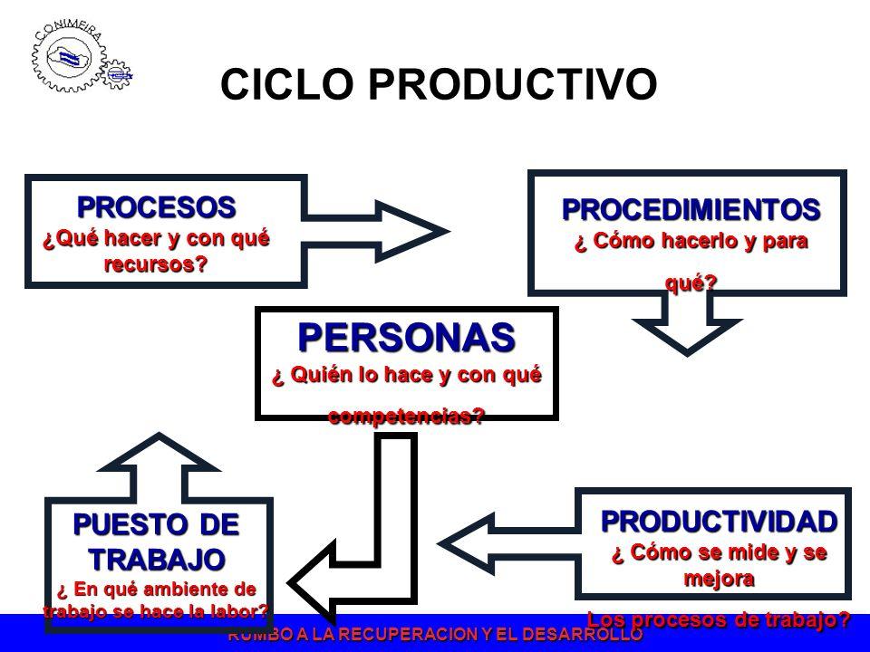 RUMBO A LA RECUPERACION Y EL DESARROLLO PROCESOS ¿Qué hacer y con qué recursos? PRODUCTIVIDAD ¿ Cómo se mide y se mejora Los procesos de trabajo? PROC