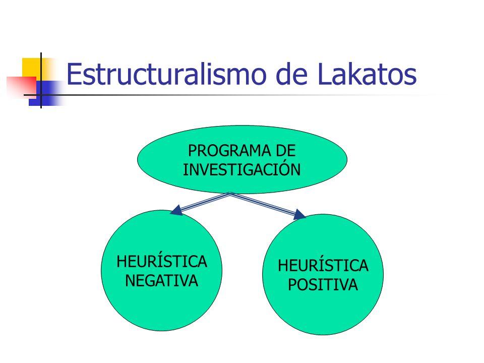 Estructuralismo de Lakatos PROGRAMA DE INVESTIGACIÓN HEURÍSTICA NEGATIVA HEURÍSTICA POSITIVA