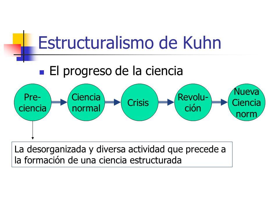 Estructuralismo de Kuhn El progreso de la ciencia Pre- ciencia Ciencia normal Crisis Revolu- ción Nueva Ciencia norm La desorganizada y diversa activi