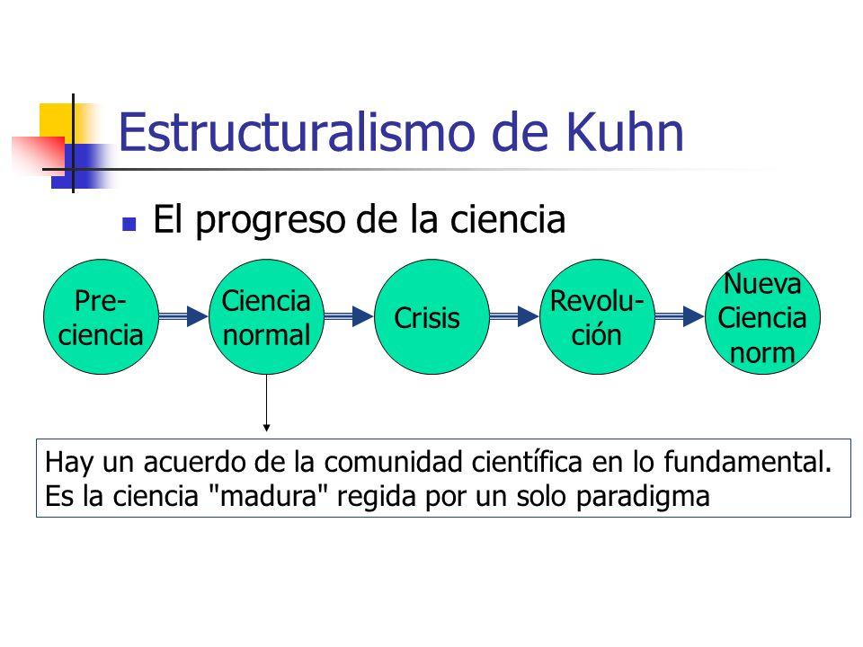 Estructuralismo de Kuhn El progreso de la ciencia Pre- ciencia Ciencia normal Crisis Revolu- ción Nueva Ciencia norm Hay un acuerdo de la comunidad ci